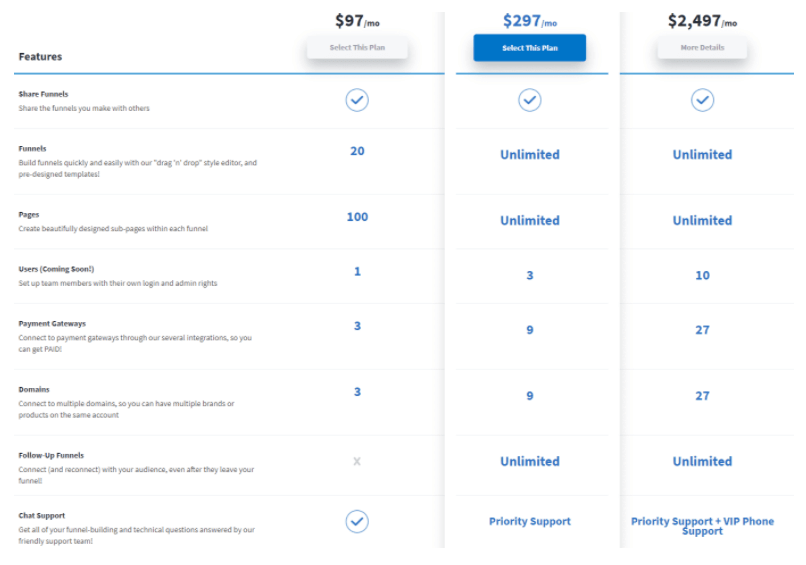 ClickFunnels pricing list